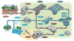Water treatment illustration by Ron Magnes.